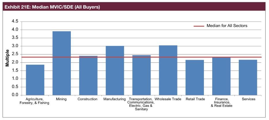 prix de vente des entreprises aux etats-unis
